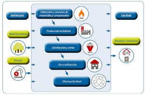 Diagrama-de-flujos-tal-y-como-se-utiliza-en-la-organizacion-Industrial
